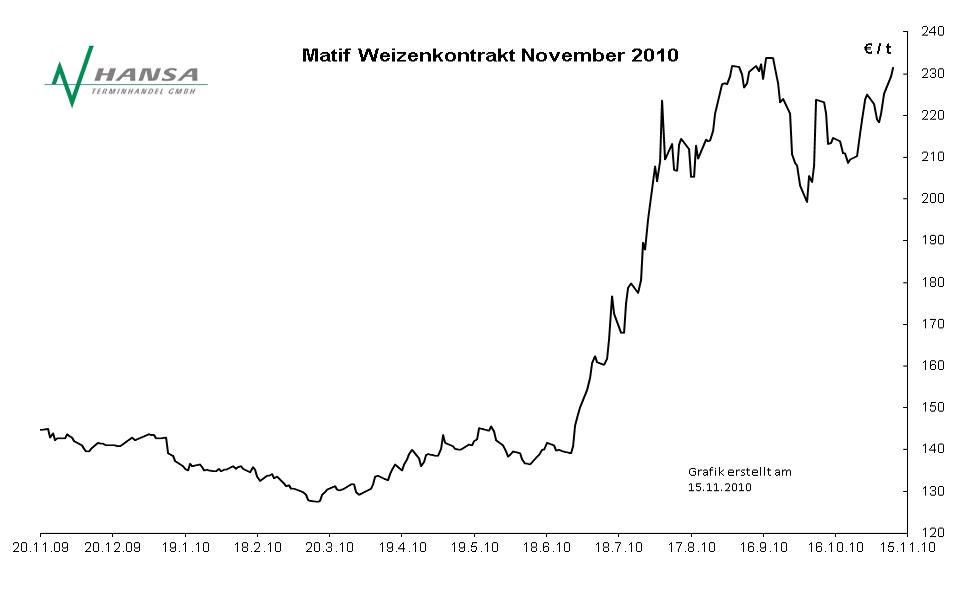 Matif: Milling Wheat Nr. 2 November 2010