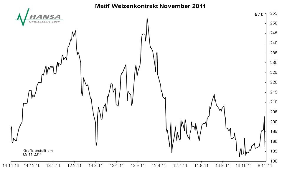 Matif: Milling Wheat Nr. 2 November 2011