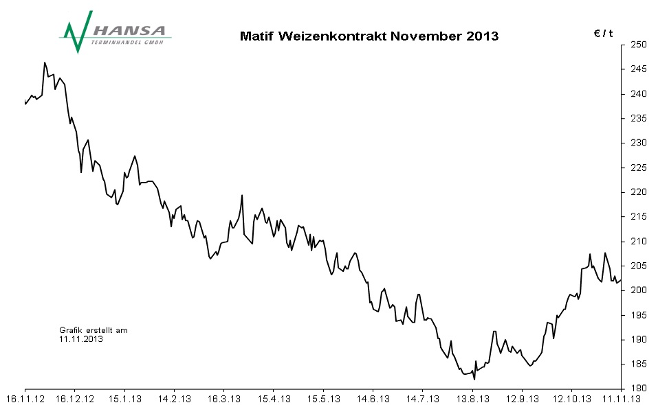 Matif: Milling Wheat Nr. 2 November 2013