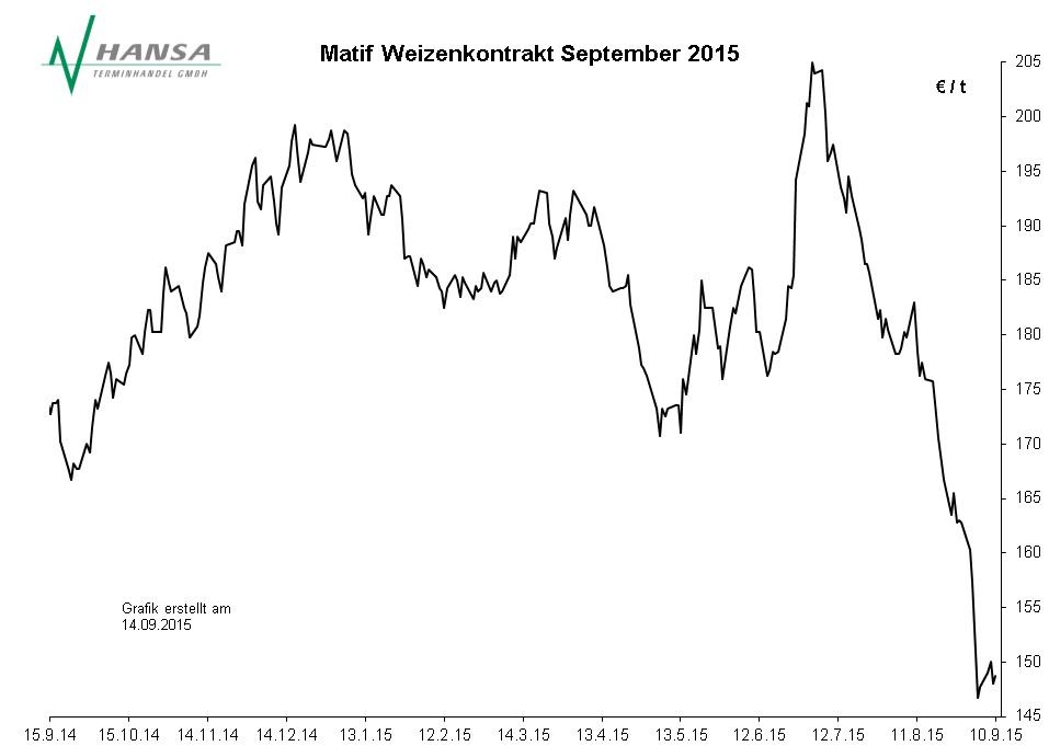 Matif: Milling Wheat Nr. 2 September 2015