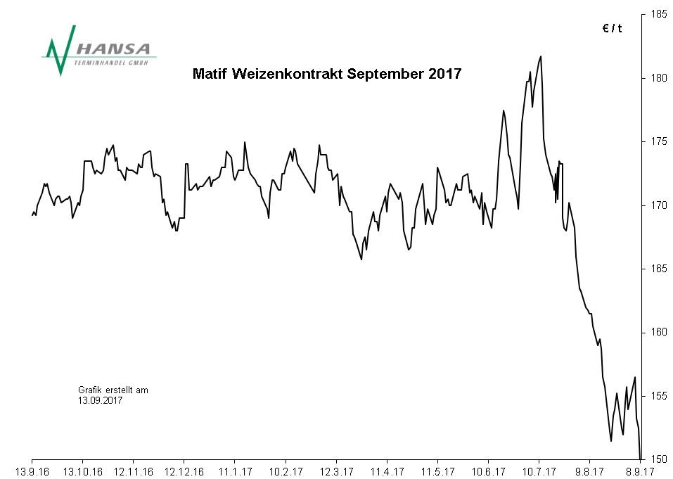 Matif: Milling Wheat Nr. 2 September 2017