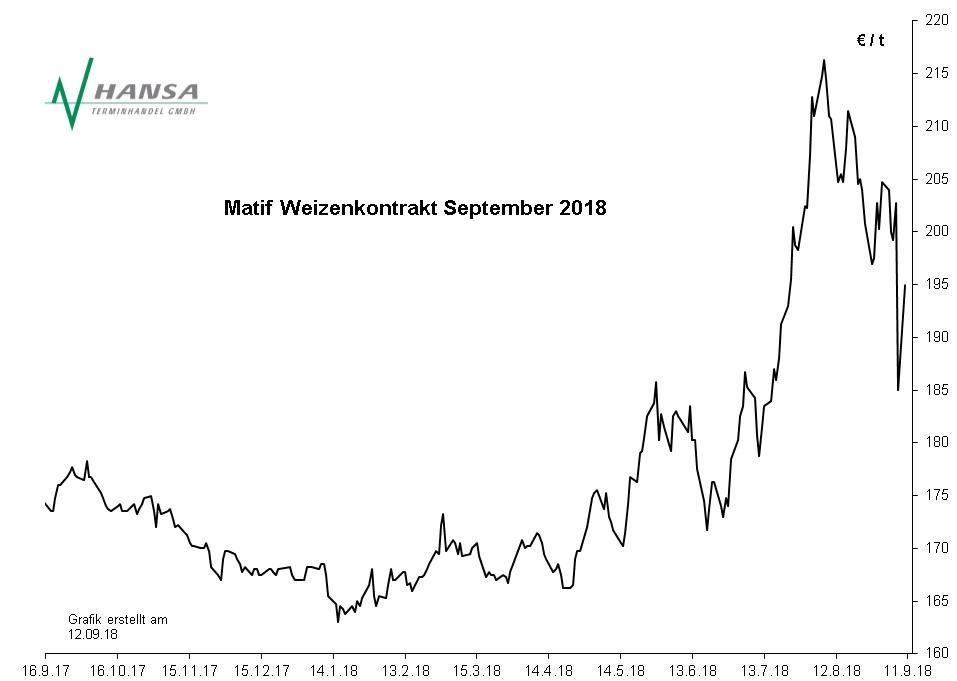 Matif: Milling Wheat Nr. 2 September 2018