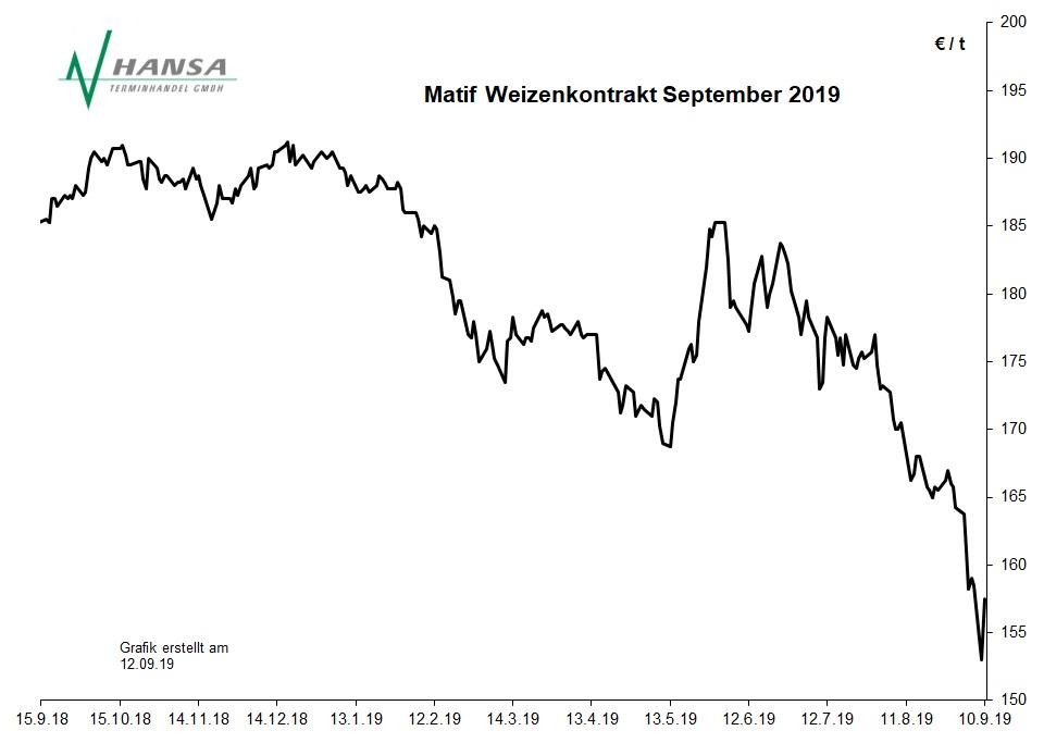 Matif: Milling Wheat Nr. 2 September 2019